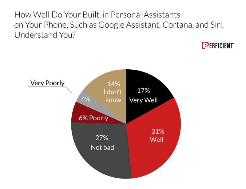 Chart shows how well users think their built-in personal assistants on their phones, such as Google Assistant, Cortana, and Siri, understand them