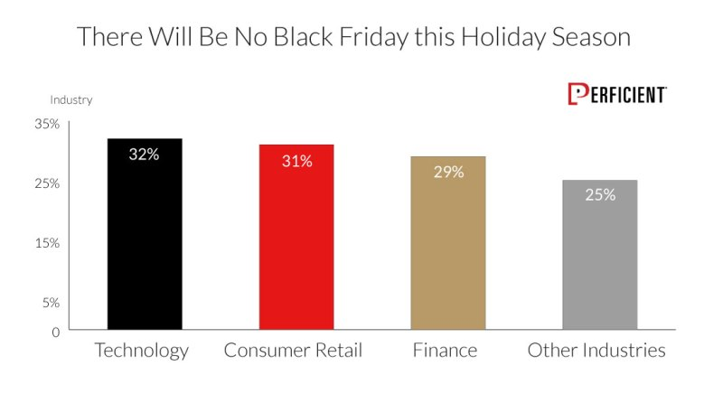 Markets Believe There Will Be No Black Friday by Industry