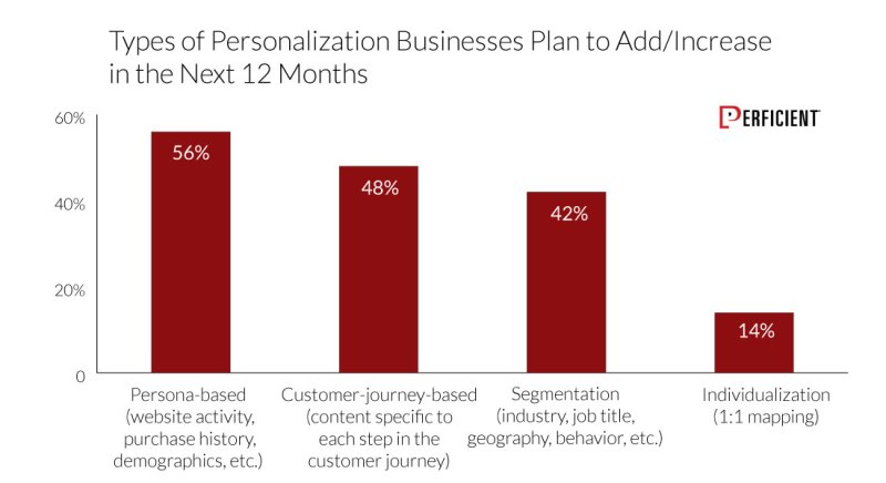 Types Of Personalization Businesses Plan to Add in the next 12 months