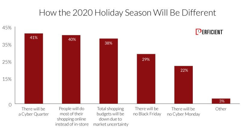 How 2020 Holiday Season Will Be Different