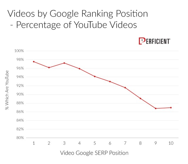 Nearly 98% of the videos that show up in the number one position are from YouTube