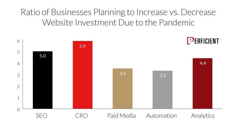 Ratio of business planning to increase vs decrease webiste investment due to the pandemic