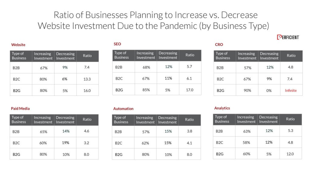 Ratio of Business planning to increase in website investment due the pandemic by business type