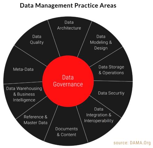 Data Management Practice Areas