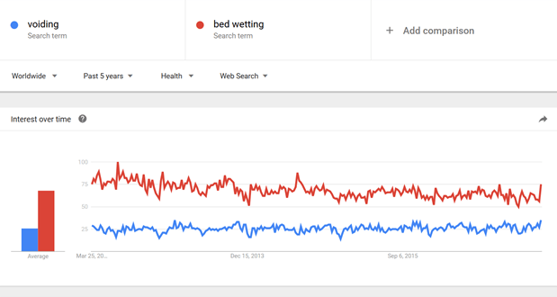 Google Trends Analysis Of Medical Terms
