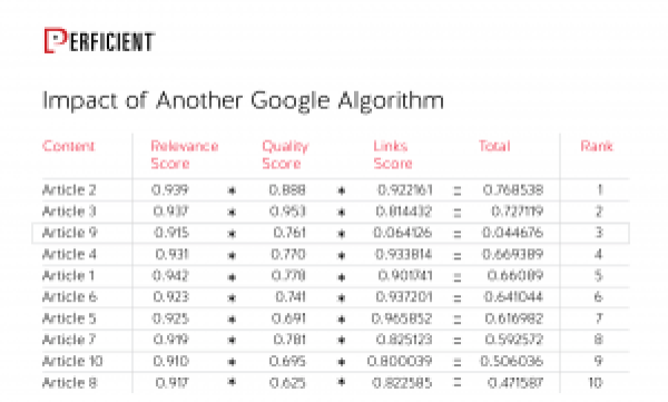 Ranking Algorithms with a Random Ranking Factor