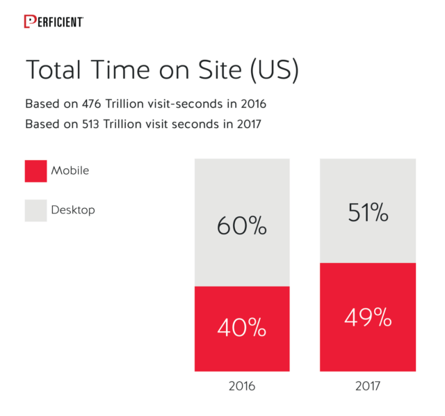 Mobile Vs Desktop Total Time On Site in 2016 and 2017