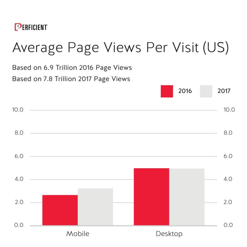 Mobile Vs Desktop Average Page Views Per Visit in 2016 and 2017