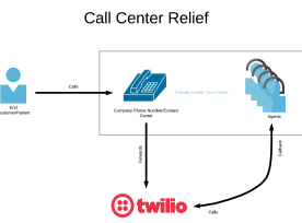 Call Center Relief architectural diagram