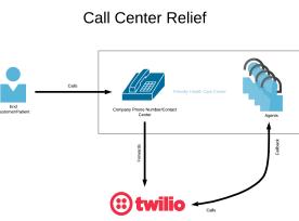 Call Center Relief architectural diagram