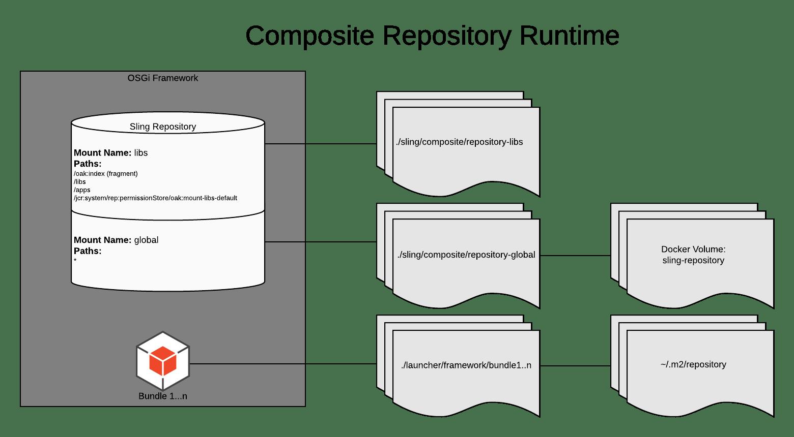 Composite NodeStore Runtime