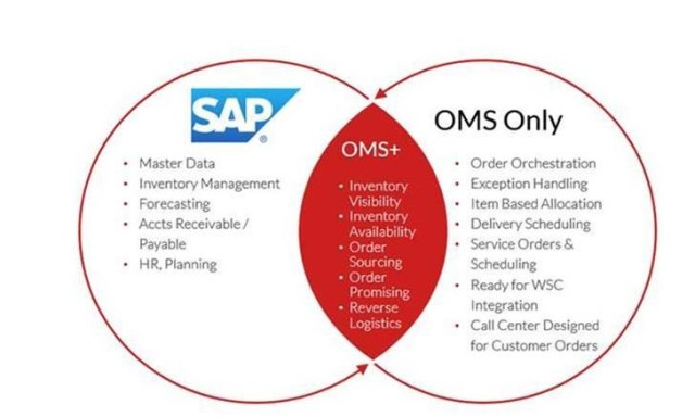 SAP vs OMS Only