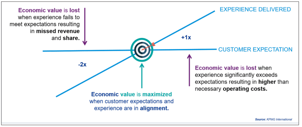 Economic Value chart