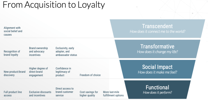Consumer Hierarchy of Needs