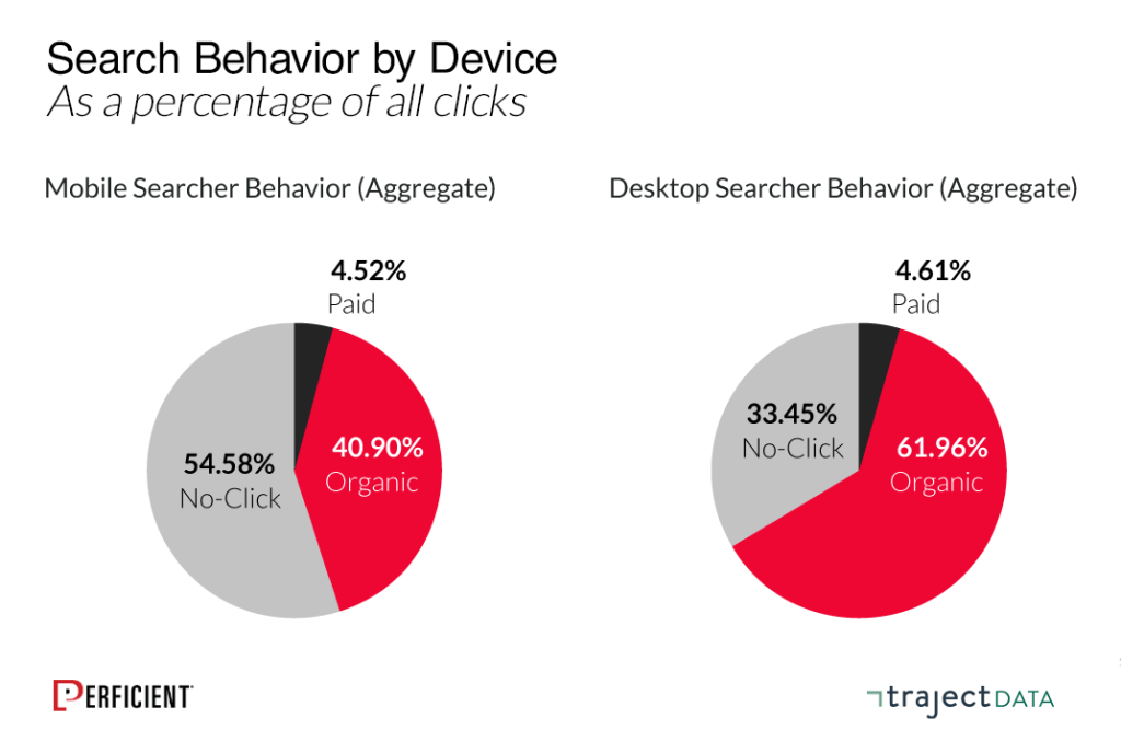 Aggregate data on click-through rate on desktop versus mobile