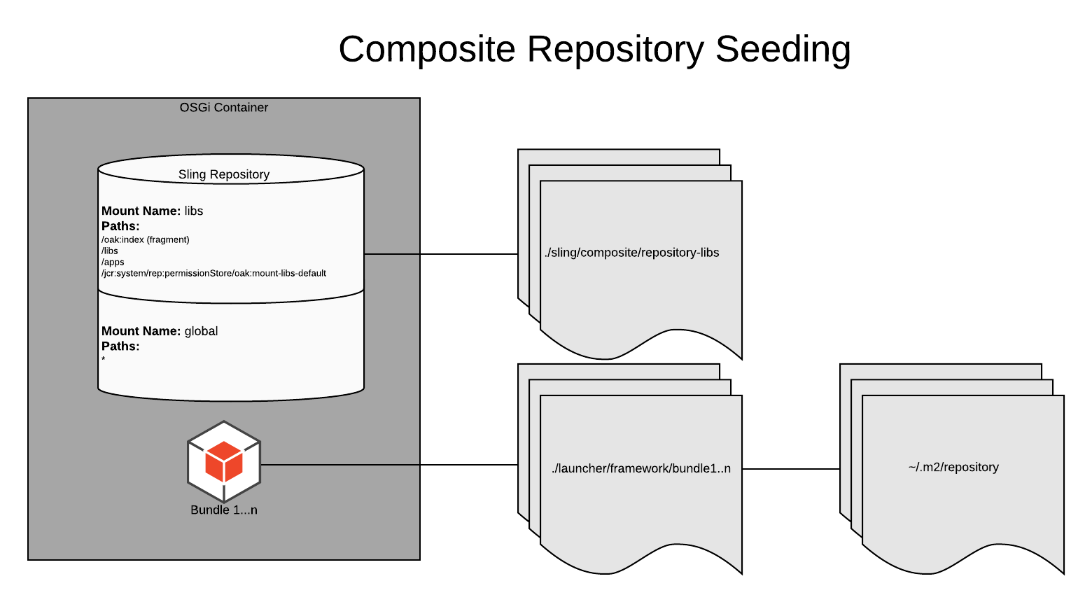 Seeding a Composite NodeStore