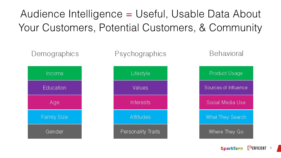 Audience intelligence gives useful, usable data on customers, potential customers, and community