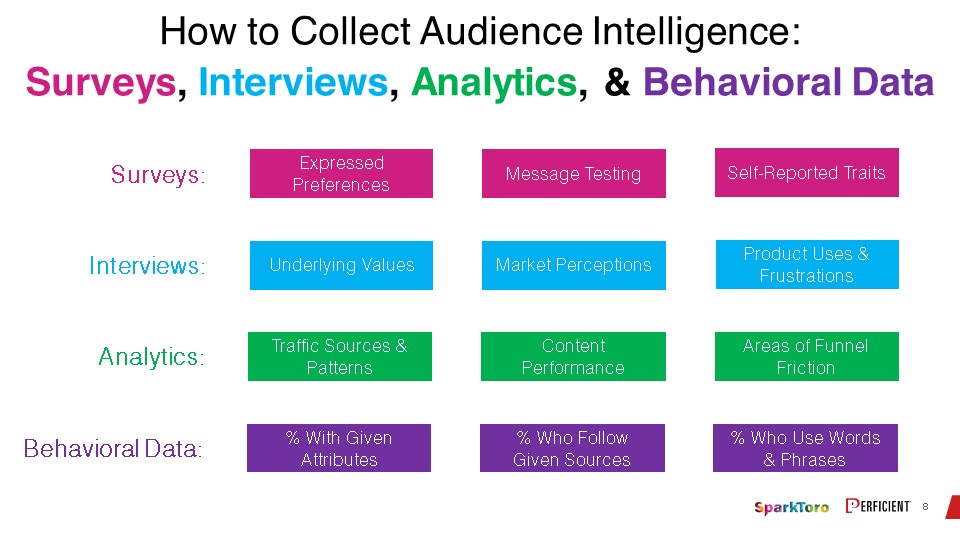 Ways to collect audience intelligence