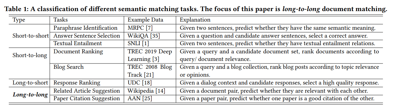 Classification Of Different Semantic Matching Tasks