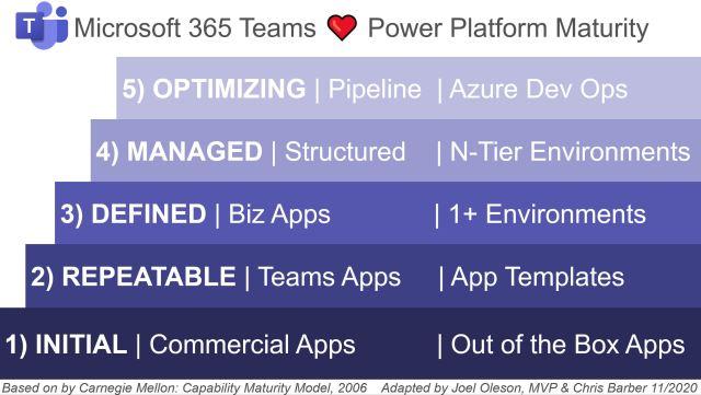 Teams As A Platform Maturity