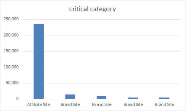 Affiliate Outranking Major Brands
