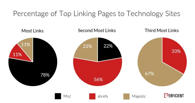 Chart Shows Percentage of Top Linking Pages To Technology Sites