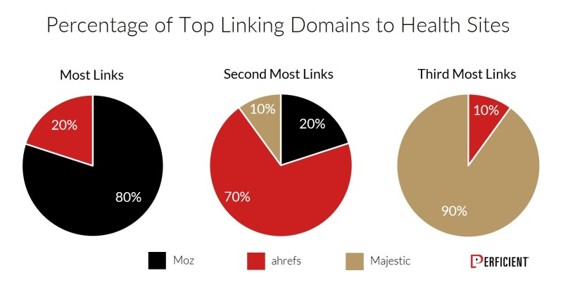 Chart Shows Percentage of Top Linking Domains To Health Sites
