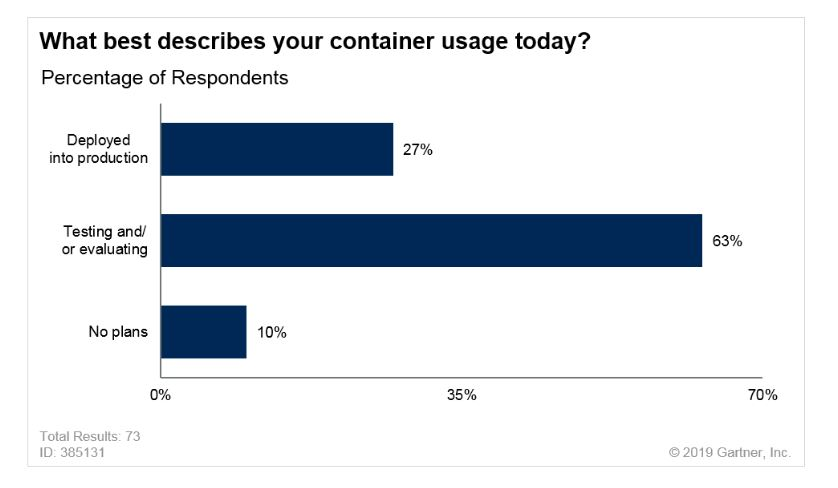 Gartner Report Container Usage
