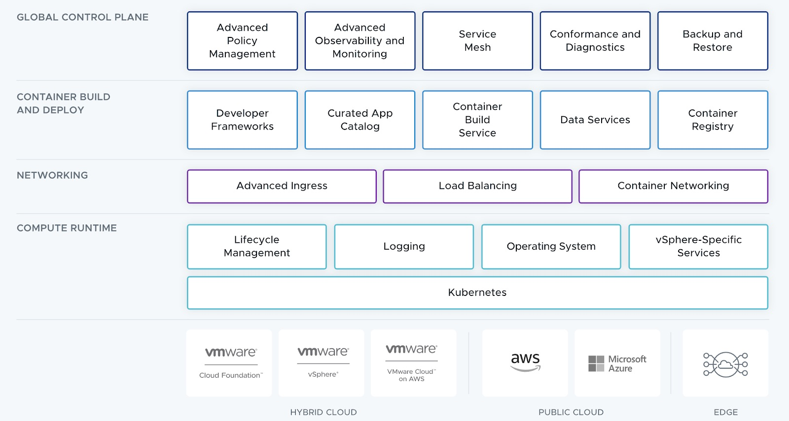 Key Takeaways of the VMware Tanzu Advanced Edition