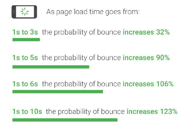 Load Time Bounce Rate