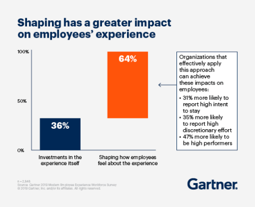 Shaping Employee Experience