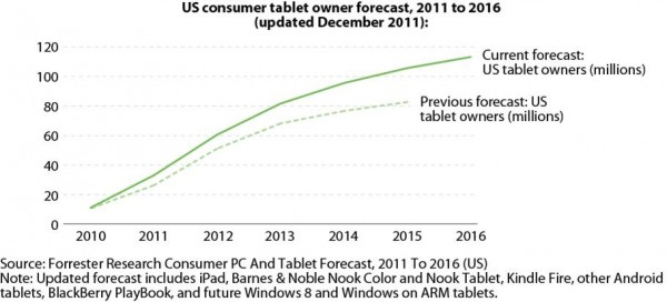 Forrester Tablet Growth