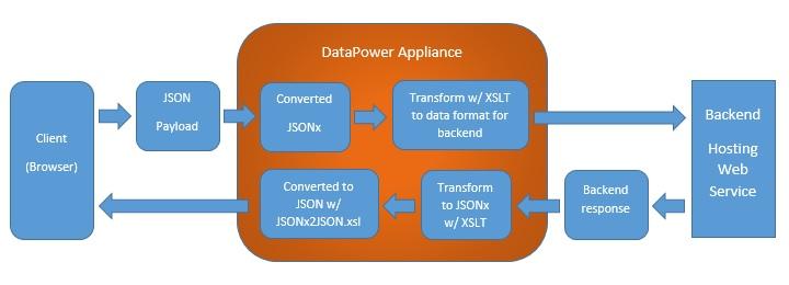New 기술자료 - [DataPower]DataPower's handling of RESTful services