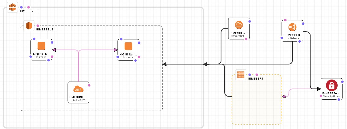 IBM MQ and IIB HA Architectures using AWS