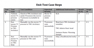 Unit Test Case Steps