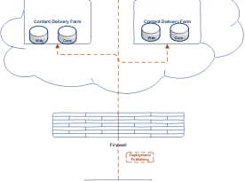 On Premise Content Editing, Delivery farm in Cloud