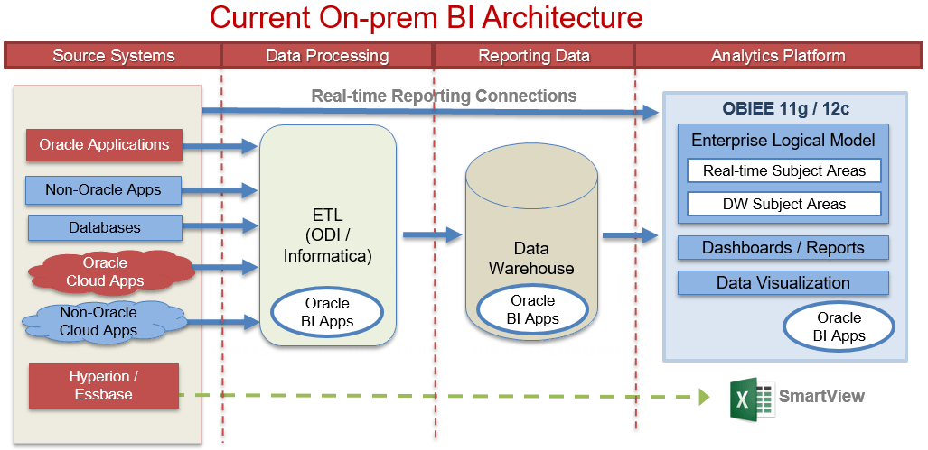 The Diagram Below Shows A Hybrid Cloud Architecture As BI Platform Layer Moves To While Data Processing And Storage Layers Remain