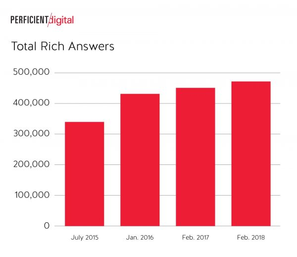 Total Rich Answers in Google Search Slightly Grew in 2018 Study