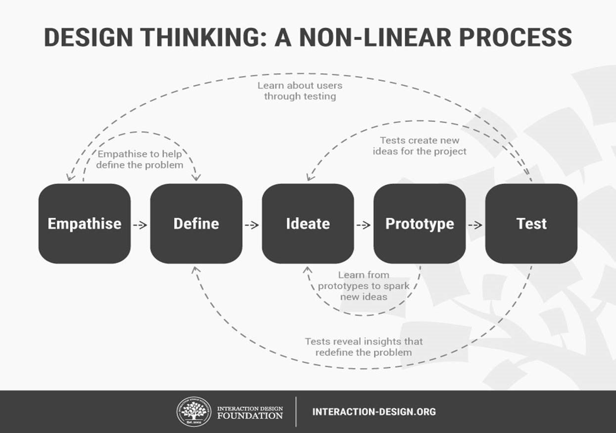 Use design thinking to create data solutions
