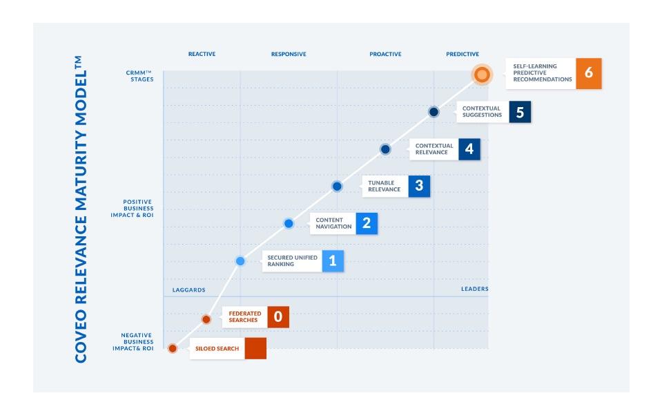 Coveo Relevancy Maturity Model