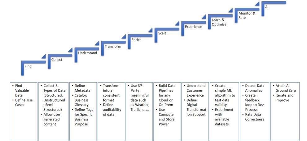 Data Platform Model