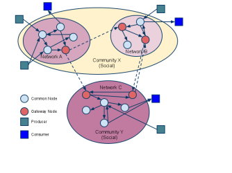 The learning registry as a network from a presentation by Dan Rehak and others.. © Copyright 2011 US Advanced Distributed Learning Initiative: CC-BY-3.0.