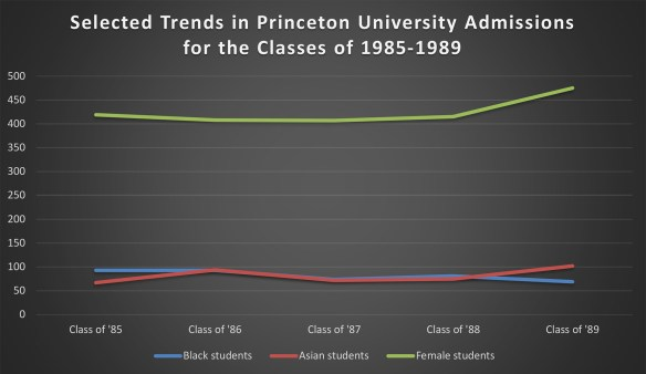 Chart showing upward trends in admissions for women and Asians but a downward trend for Black students in the classes of 1985-1989.
