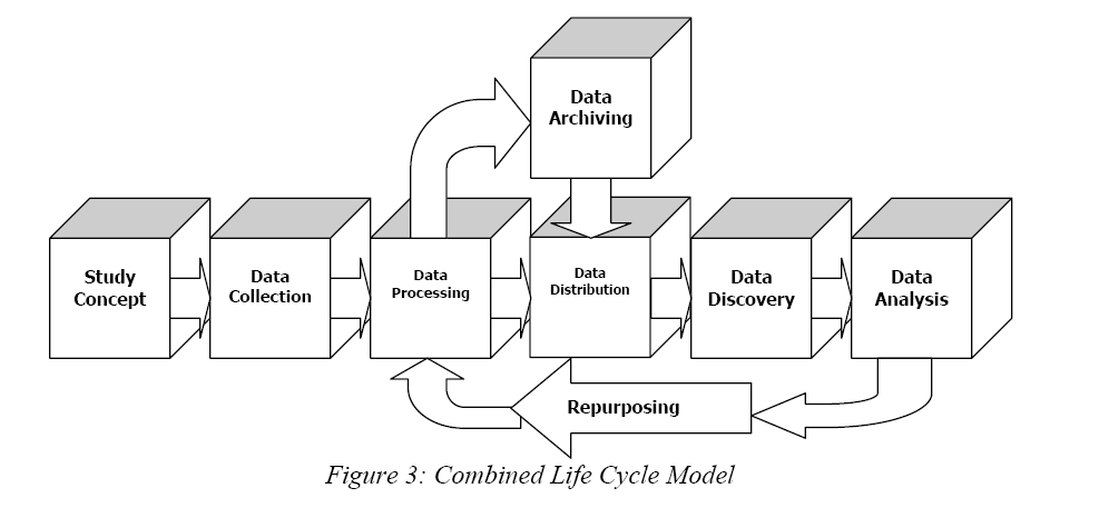 Data Life Cycle On Pop Data