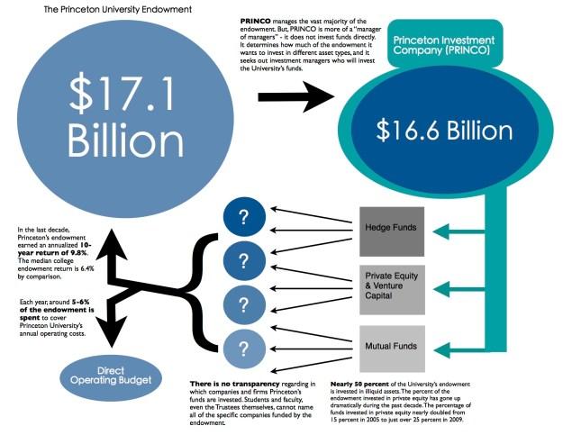 Endowment diagram_best