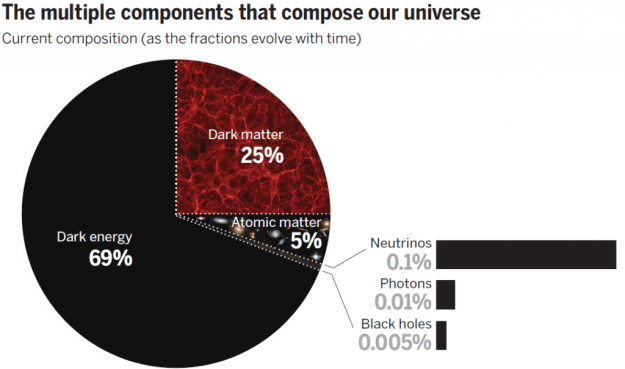 The components of our universe