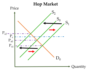 Ps represents prices in the spot market. Pc represents the price for contracted hops.