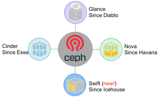 unify-all-the-things-with-ceph