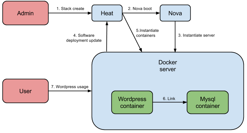 Multi-tenant Docker with OpenStack Heat