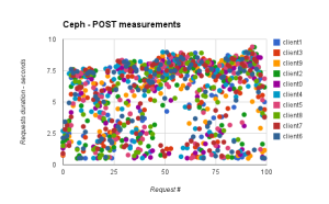 ceph-post